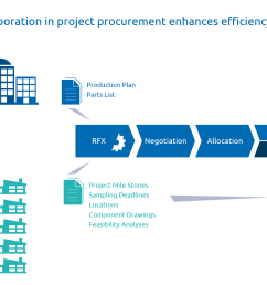 in project procurement a close collaboration with quality management pays off [ 1970 x 1225 Pixel ]