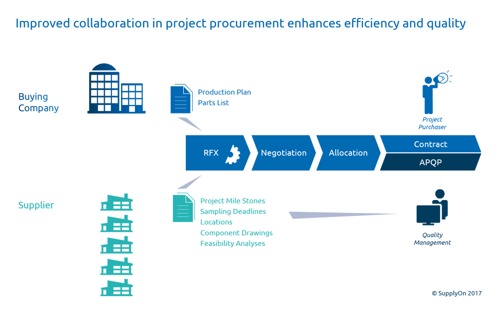 medium resolution of in project procurement a close collaboration with quality management pays off