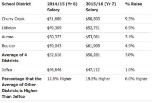 District Comparison of Teacher Salary