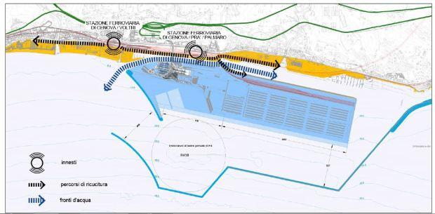 Il piano regolatore portuale