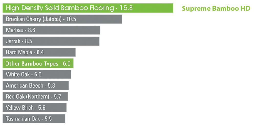 Hardest Wood Flooring Chart