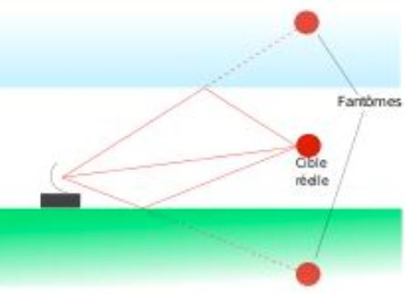 Frecuencias de radares. SuRadar detectores de radar antiradar Genevo.