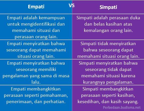 Perbedaan Simpati Dan Empati