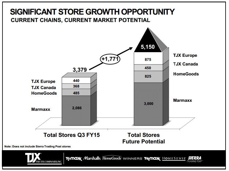 TJX Store Count Growth by Segment