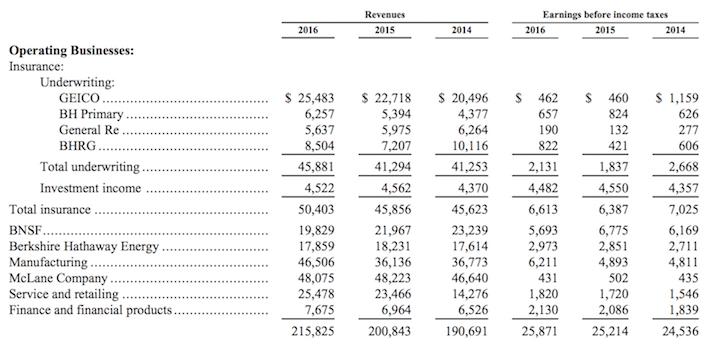 Berkshire Hathaway's Performance By Segment
