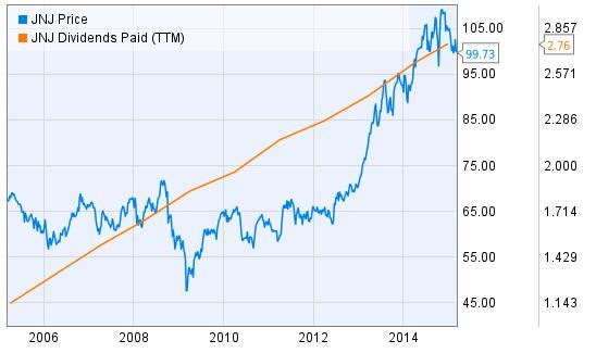 JNJ Price vs Dividend