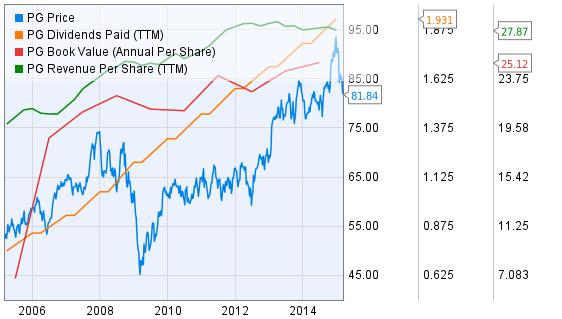 Procter & Gamble Growth