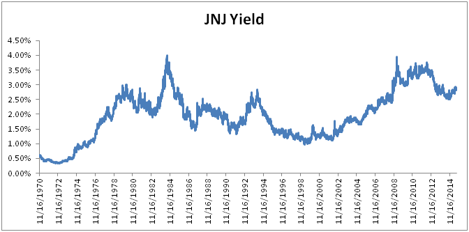 Johnson and Johnson Long-Term Dividend Yield