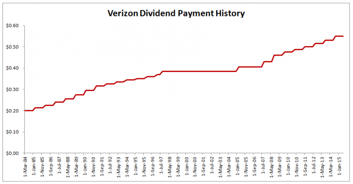 Verizon Dividend Payment History