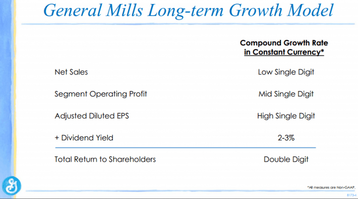 General Mills Long-Term Growth Model