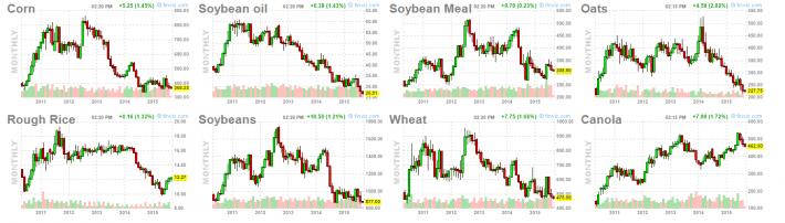 Grain Prices