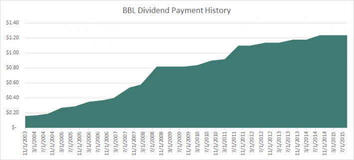 BBL Dividend History
