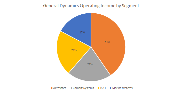 GD Operating Income by Segment