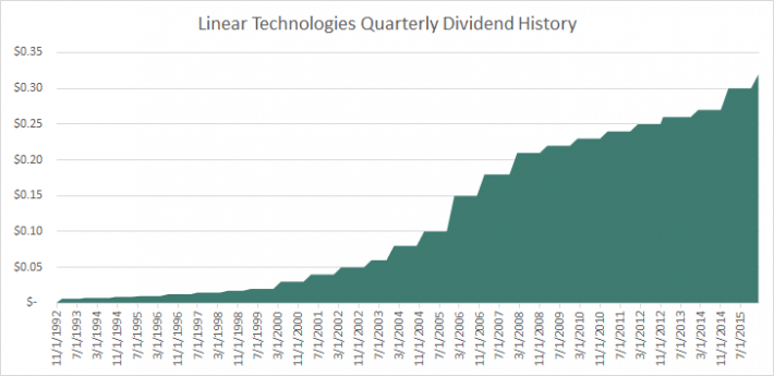 LLTC Dividend History