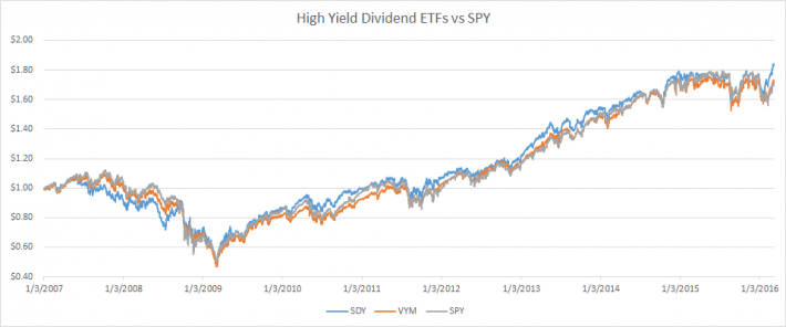 High Yield ETF Performance