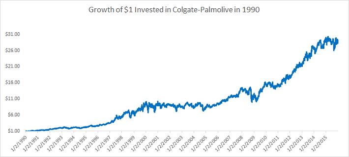Colgate-Palmolive 1990