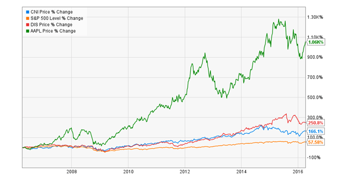 Low Yield Dividend Stocks Performance