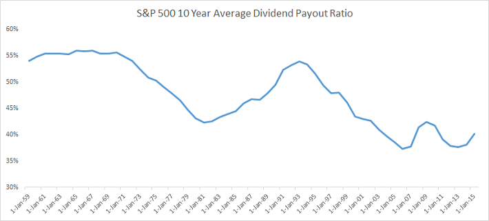 Payout Ratio Over Time