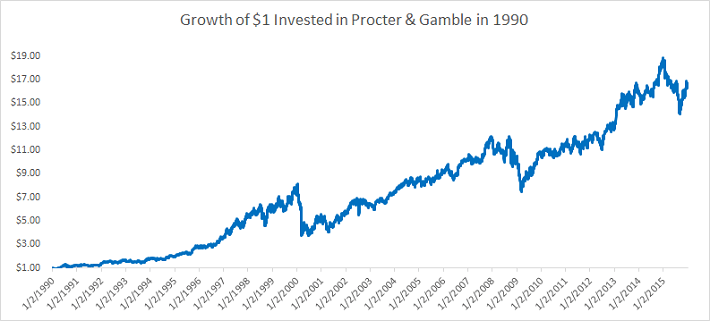 Procter and Gamble 1990
