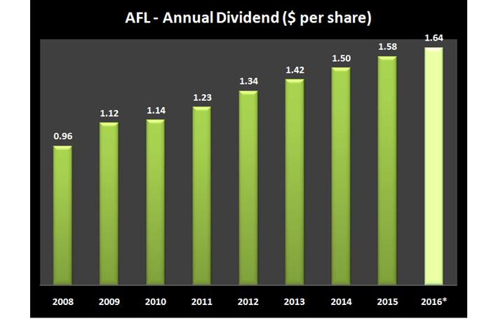 AFL Dividend History