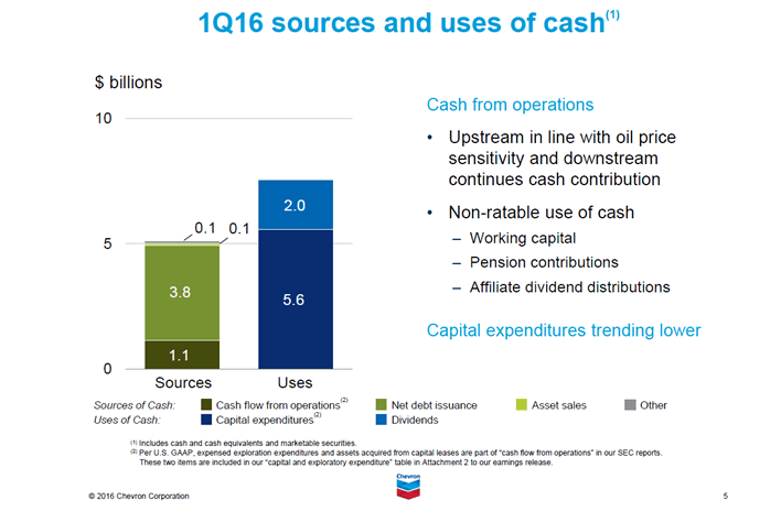 CVX Cash Uses