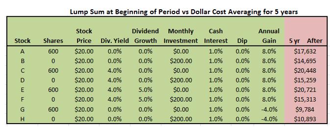 Lump Sum vs Dollar Cost Averaging
