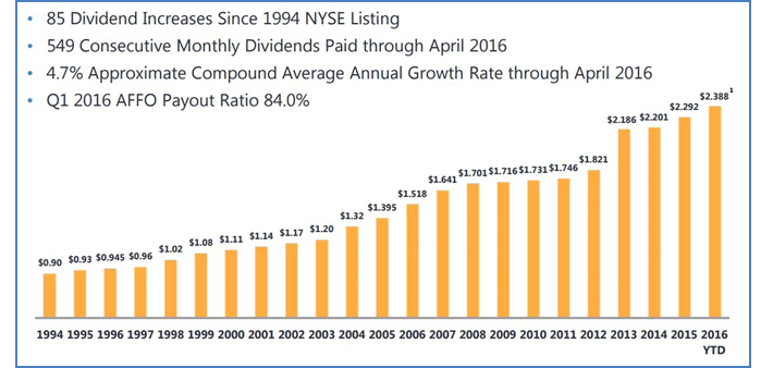 Realty Income Dividend Growth