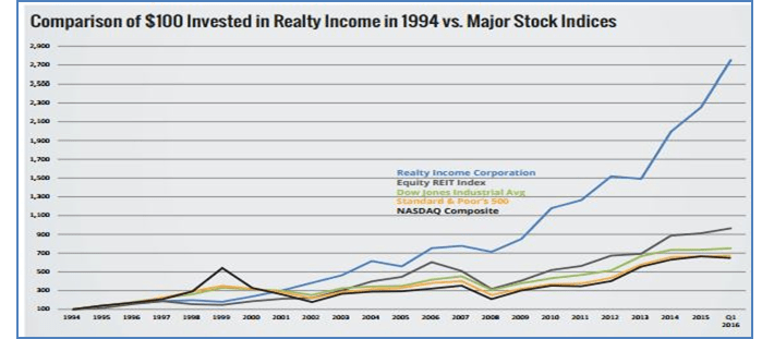 Realty Income Performance