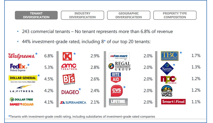 Realty Income Top 20 Customers