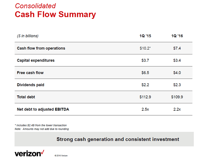 VZ Cash Flow Summary