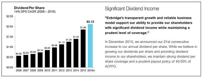 Enbridge Dividend Income