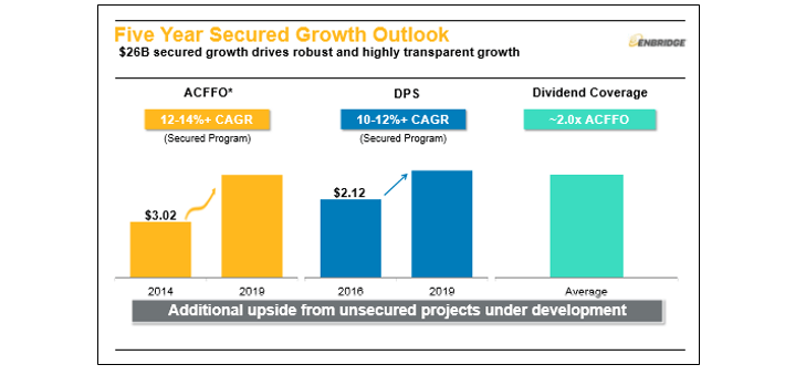 Enbridge Growth Outlook