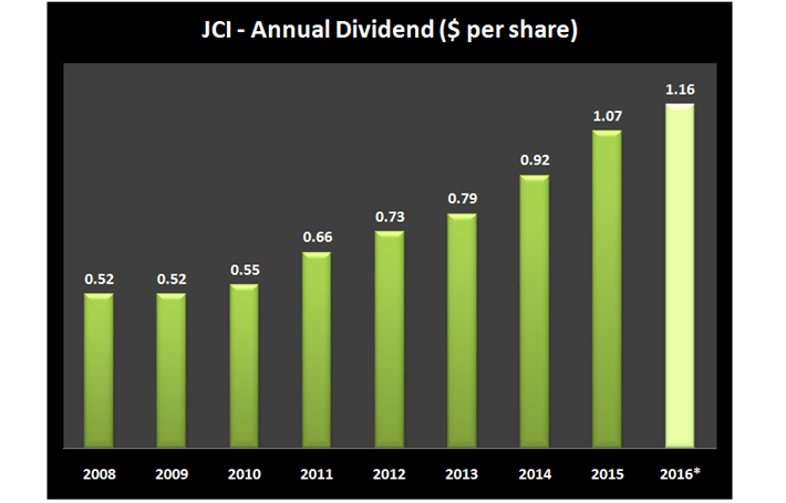Johnson Controls Dividend History