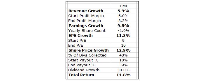Cummins Financial Table