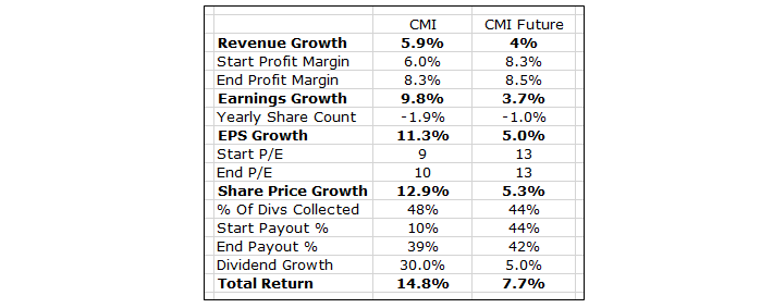 Cummins Growth Possibilities