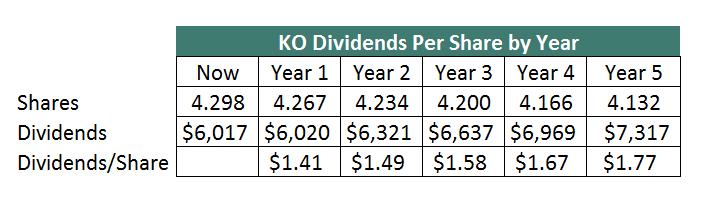 KO Dividend Growth