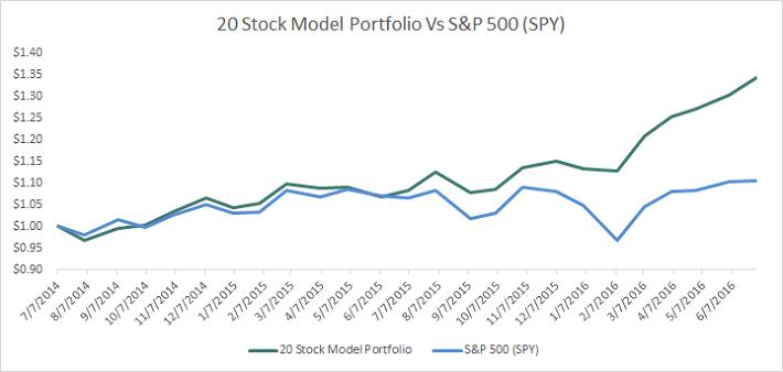 Model Portfolio Performance