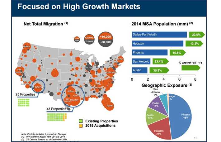 WSR Growth Markets