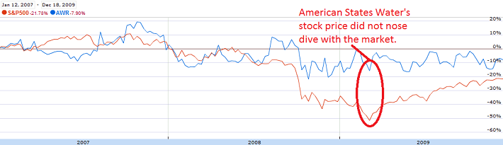 awr-recession-stock-price