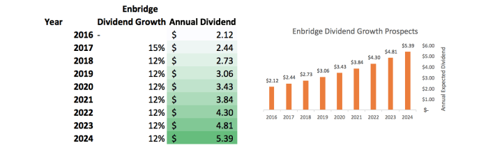 enbridge-dividend-growth-prospects