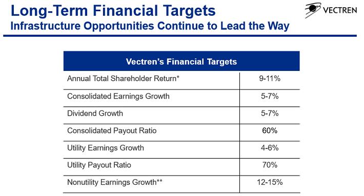 vectren-growth-numbers