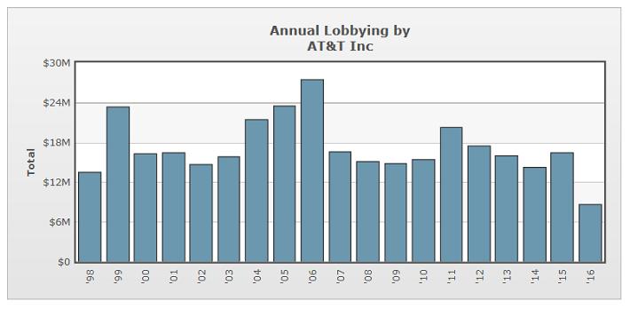 att-lobbying-spending-by-year