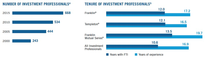 ben-investment-professional-tenure