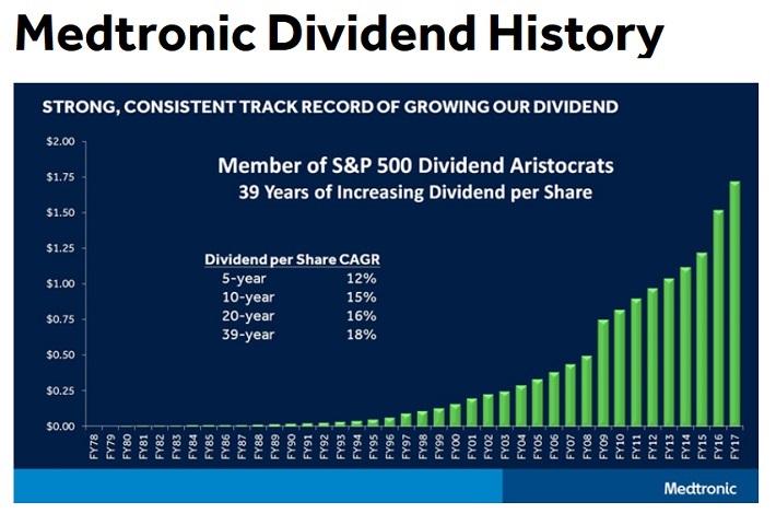 mdt-dividend-history