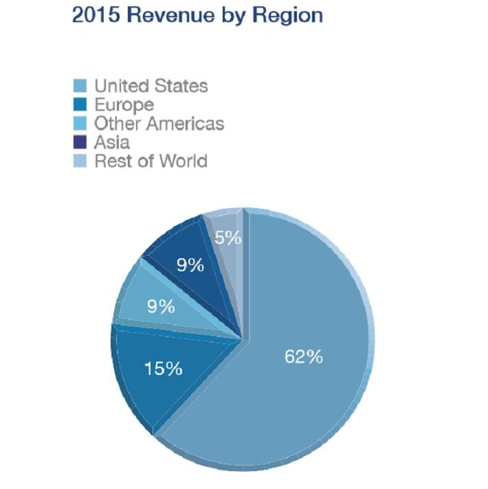 dov-revenue-by-region