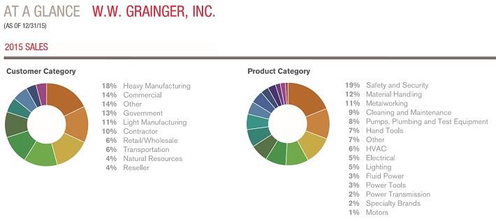 gww-customer-category