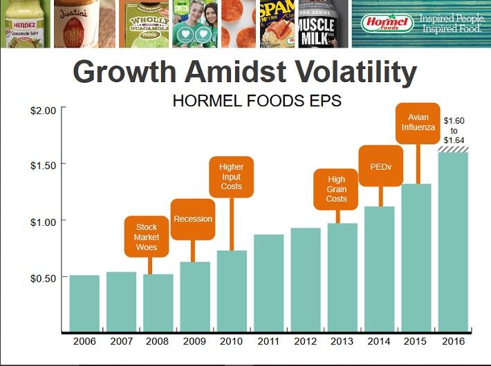 hrl-growth-amidst-volatility
