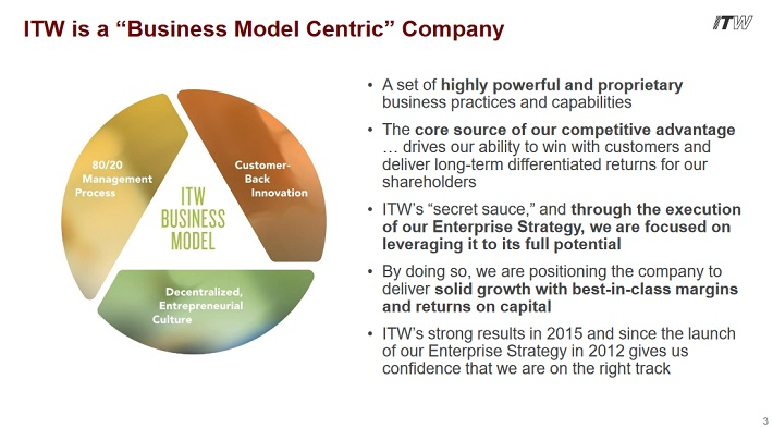 itw-business-model