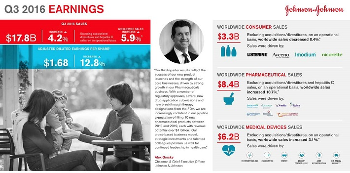 jnj-third-quarter-results-image