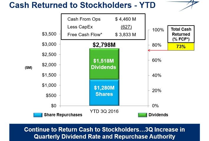 lmt-cash-returns